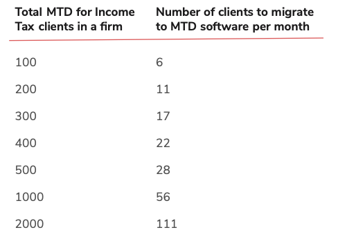 Structured plan for MTD HMRC